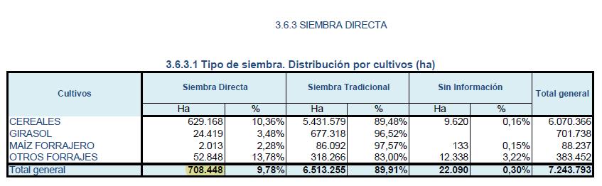 Datos-2017-siembra-directa